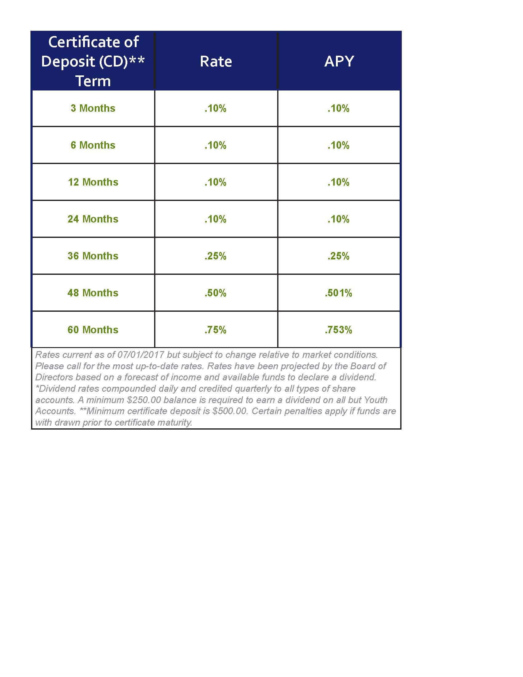 NCFCU CD Rate Chart