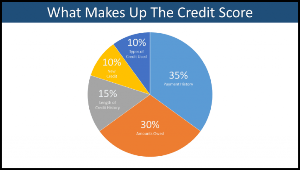 NCFCU-Credit-Report-Graph