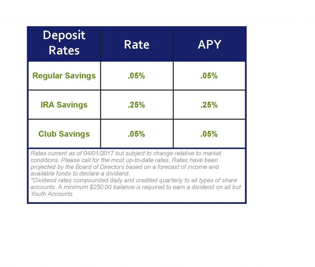 NCFCU - Deposit Rate Chart 04 03 2017