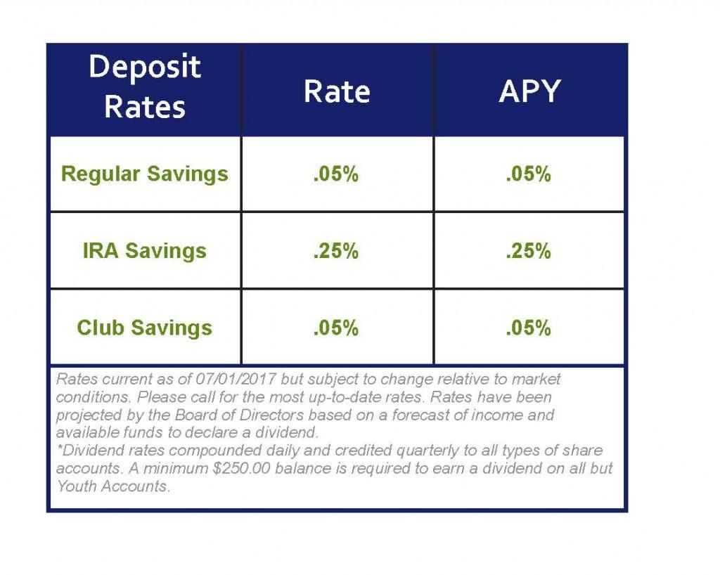NCFCU - Deposit Rate Chart 07 01 2017