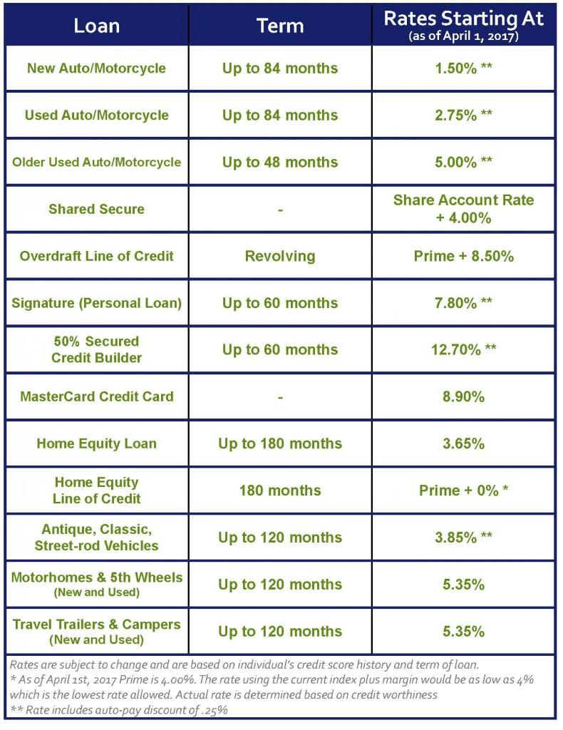 NCFCU - Rate Chart 04 07 2017