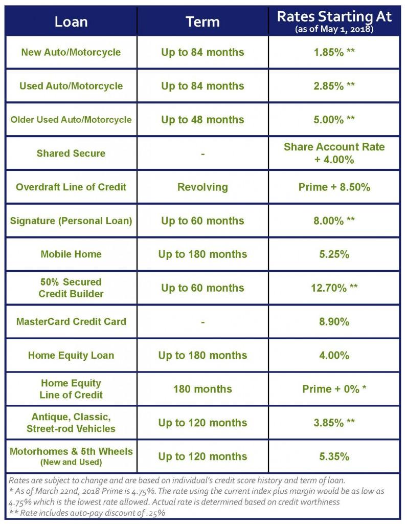 NCFCU - Rate Chart 04 30 2018