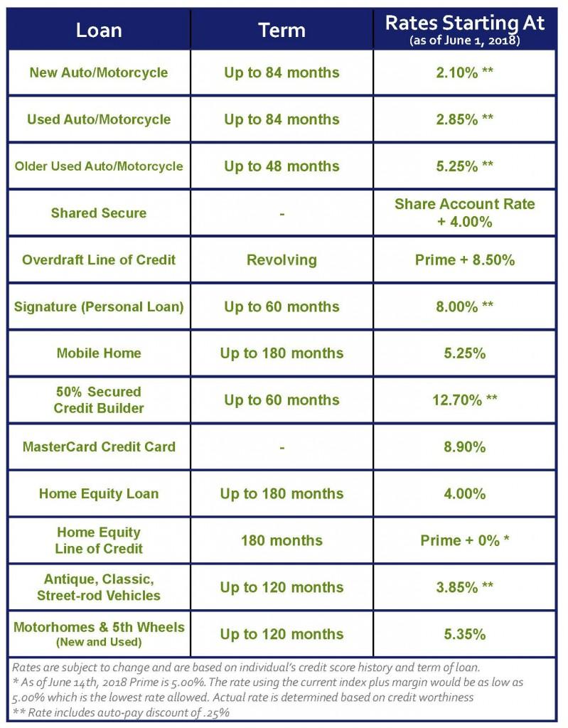 NCFCU - Rate Chart 06 21 2018