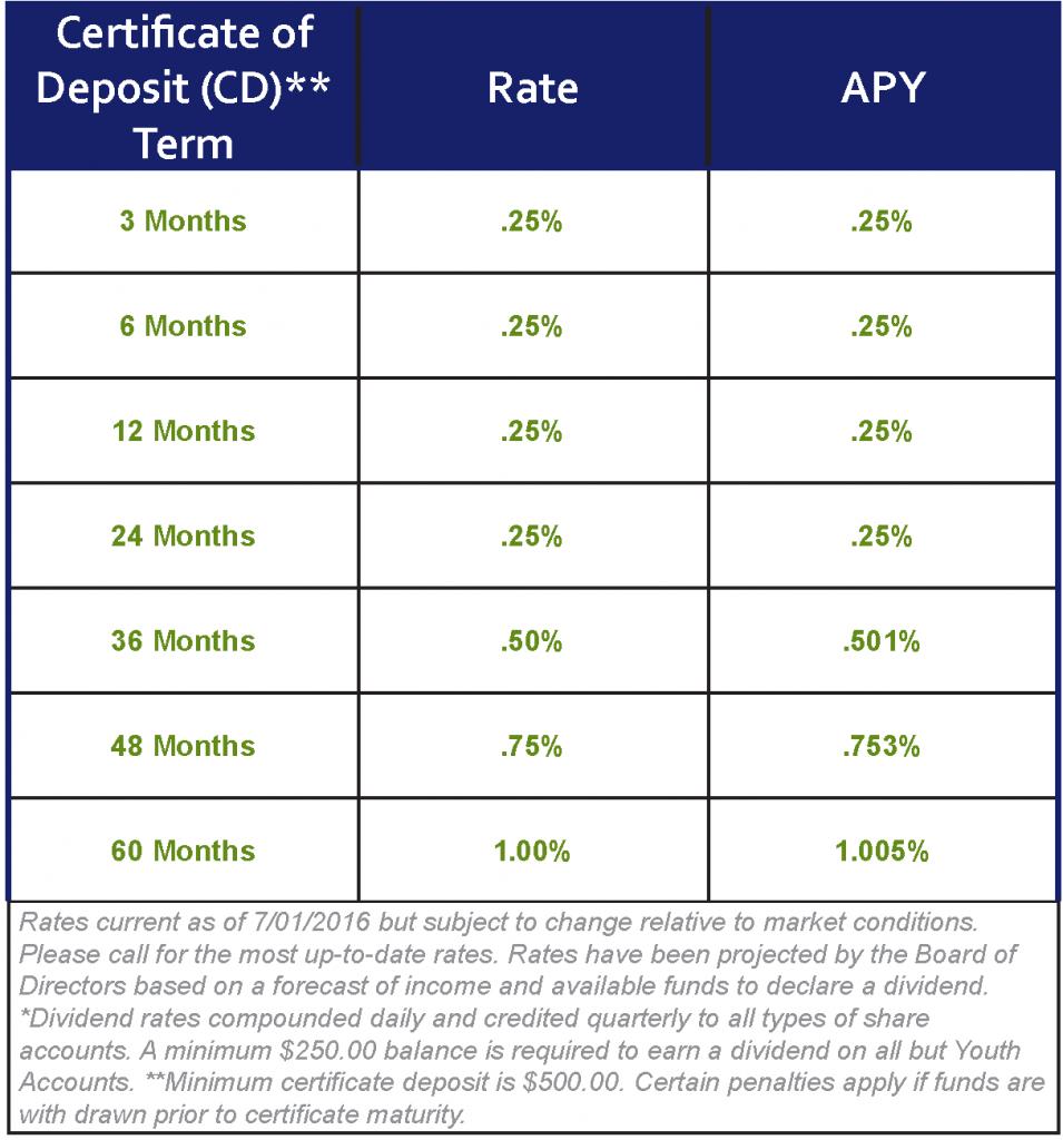 NCFCU - CD Rate Chart 7.1.16