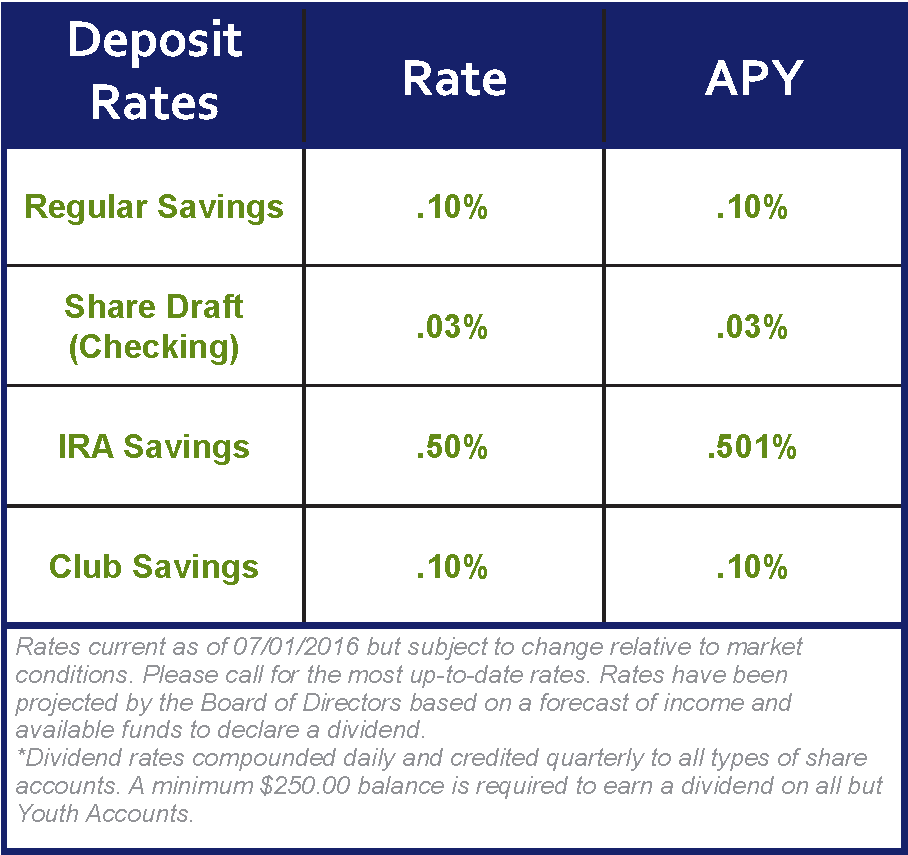 NCFCU - Deposit Rate Chart ver2
